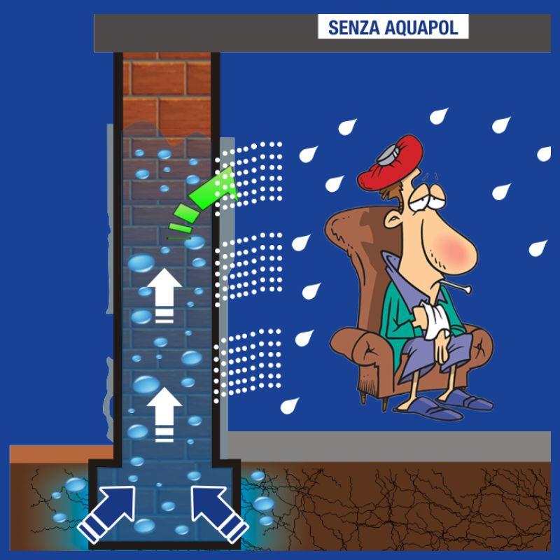 offerta umidita di risalita-promozione eliminare muffa umidita odore-aquapol