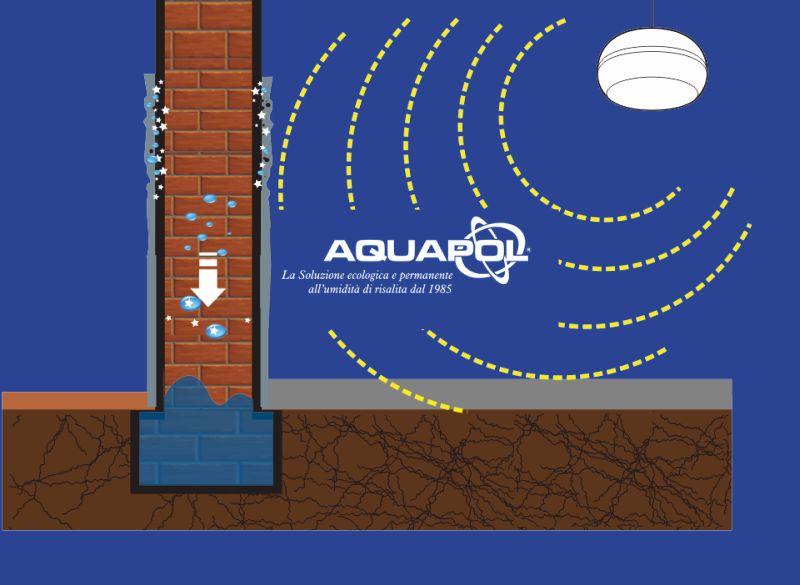 offerta soluzione umidita di risalita - promozione eliminare definitivamente la muffa - aquapol