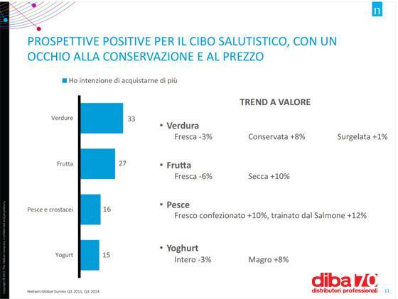 indagine nielsen gli italiani piu attenti al salutistico diba 70 distributori professionali rassegna stampa