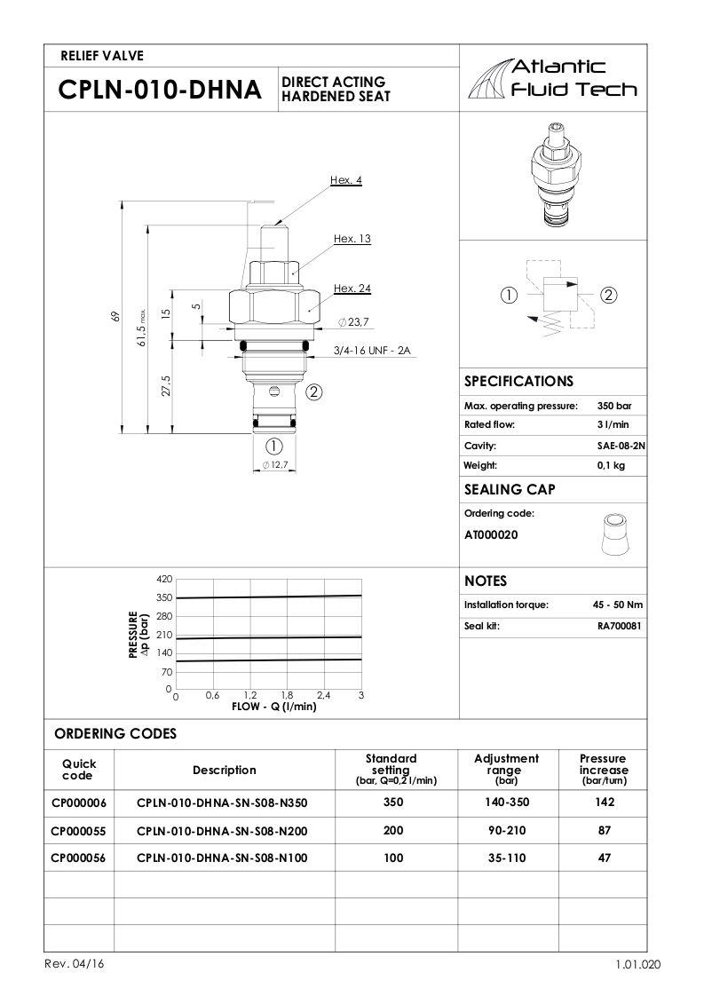 OFFERTA VALVOLE CP000055 RELIEF VALVE ATLANTIC FLUID TECH