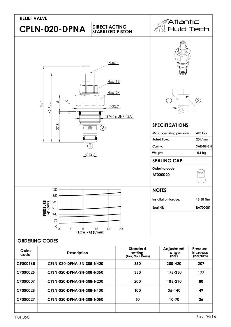 OFFERTA VALVOLE CP000168 RELIEF VALVE  ATLANTIC FLUID TECH