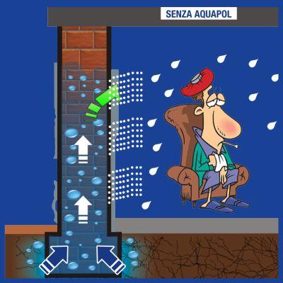 offerta umidita di risalita promozione eliminare muffa umidita odore aquapol