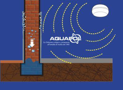 offerta soluzione umidita di risalita promozione eliminare definitivamente la muffa aquapol