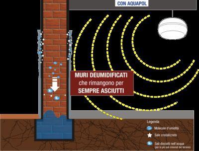 offerta elimina umidita di risalita aquapol promozione odore umidita in casa aquapol