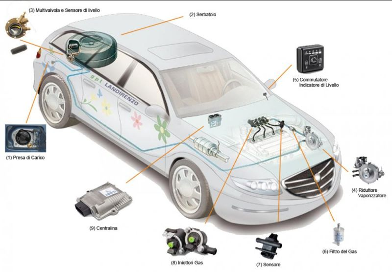 Offerta Autofficina installazione impianti Gpl auto - Occasione impianto Gpl auto Chieti