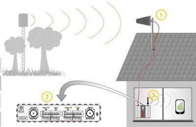 offerta segnale gsm umts manutenzione viareggio promozione ampliamento segnale gsm viareggio