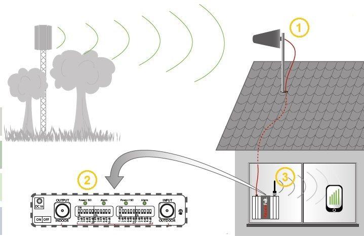 offerta segnale gsm umts manutenzione camaiore-promozione ampliamento segnale gsm camaiore