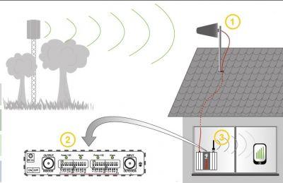 offerta segnale gsm umts manutenzione pietrasant promozione ampliamento segnale gsm pietrasanta