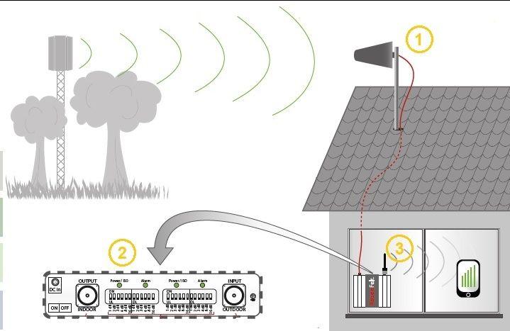 offerta segnale gsm umts manutenzione pietrasant-promozione ampliamento segnale gsm pietrasanta