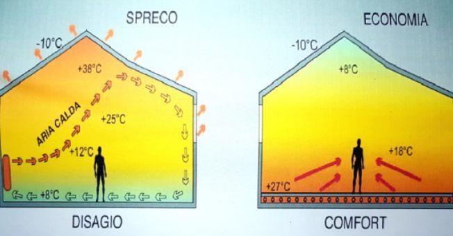 Elektrische Strahlungsheizung = Wohnkomfort + Energieeinsparung