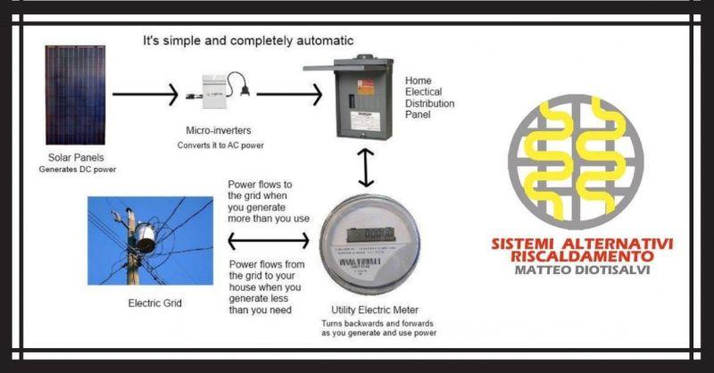 Systèmes photovoltaïques de systèmes professionnels avec câblage argent