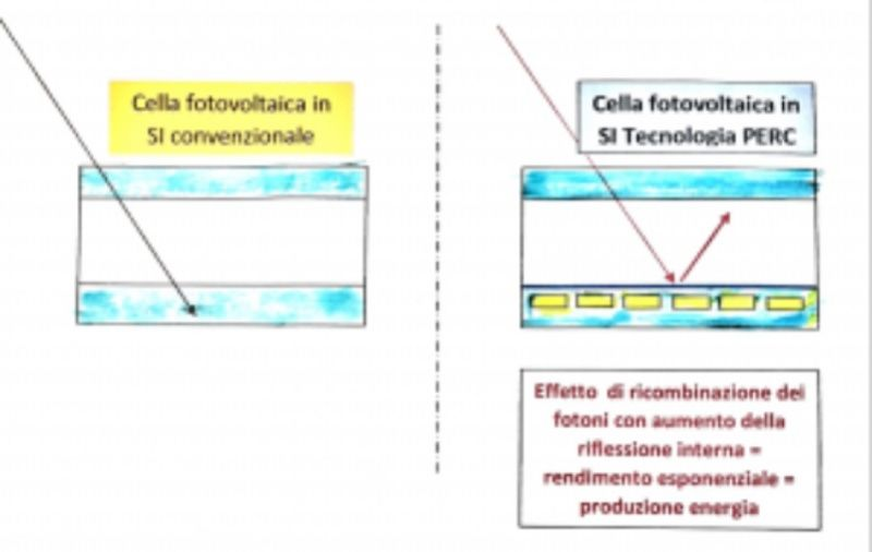 SISTEMI RISCALDAMENTO Matteo Diotisalvi - Fotovoltaico tecnologia PERC inverter accumulo ibrido