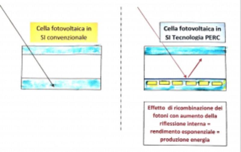 Cerca offerte per sistemi fotovoltaico ad alta efficienza energetica made in Italy