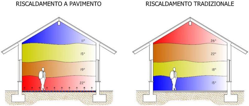 Offerta vendita sistemi di riscaldamento per comfort abitativo benessere fisiologico