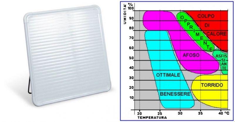Offre de vente des meilleurs panneaux radiants en technologie infrarouge polycarbonate fabriqués en Italie