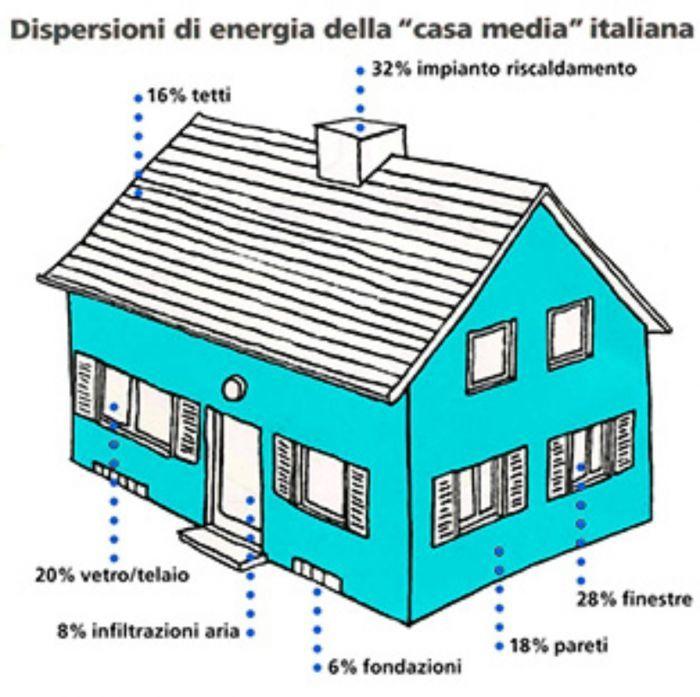 Gelegenheit zum Verkauf von Infrarot-Strahlungsplatten für Wohnzwecke made in Italy