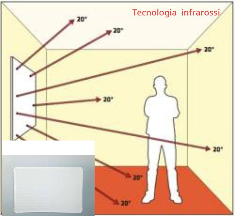 Promozione vendita online pannelli in policarbonato a tecnologia infrarossi made in Italy