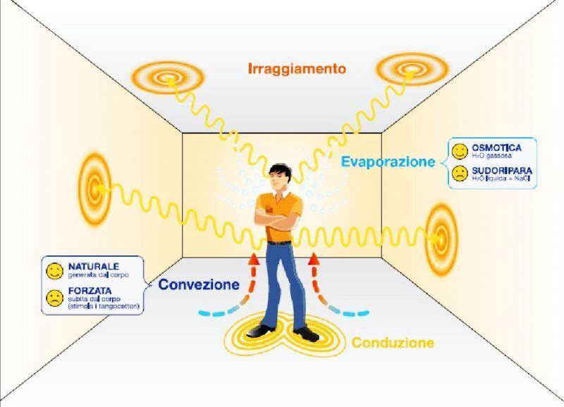 Gelegentlich Wandheizsysteme mit in Italien hergestellten Strahlungsplatten
