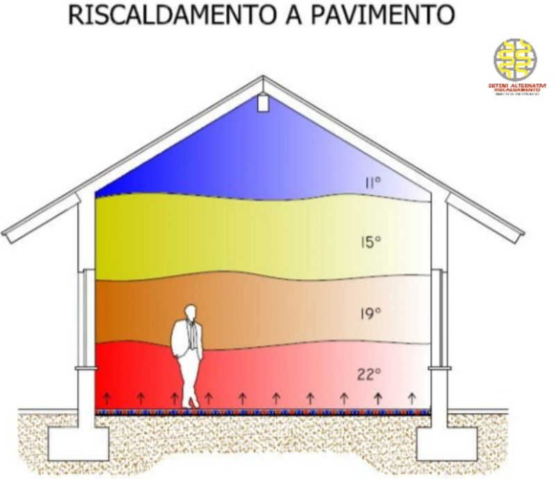Riscaldamenti elettrici , risparmio energetico , comfort termico